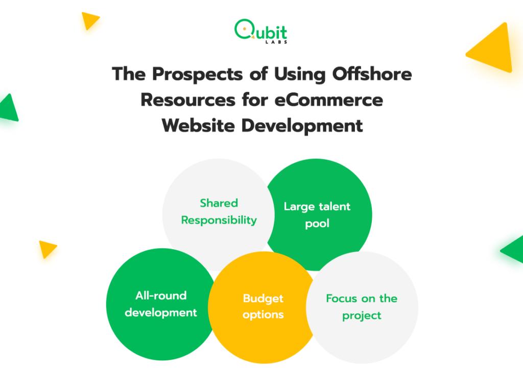 the prospects of using website development