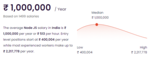 Node.JS developer salary in India