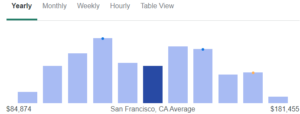 San Francisco ZipRecruiter