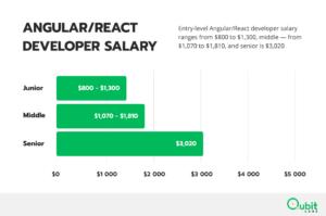 Angular/React developer salary