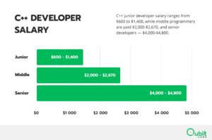 C++ Developer Salary