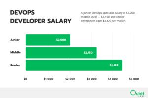 DevOps developer salary