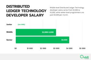 Distributed Ledger Technology Developer Salary