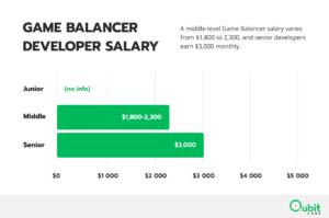 Game Balancer Developer Salary