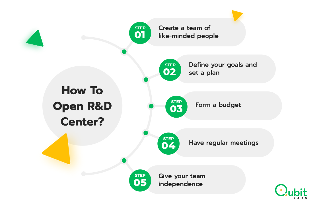 How To Open R&D Center