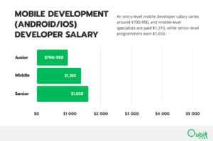 Mobile Developer salary