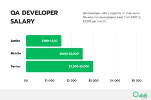 QA Developer Salary