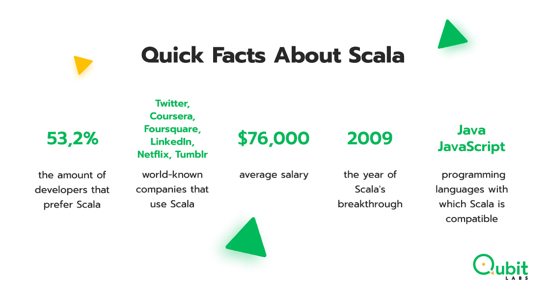 What is Scala