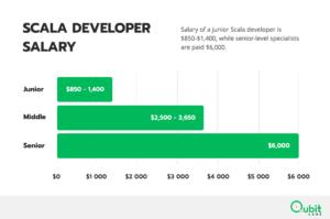 Scala Developer Salary