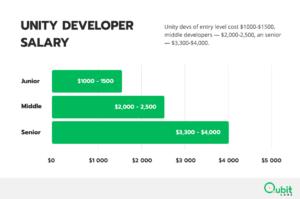 Unity Developer Salary