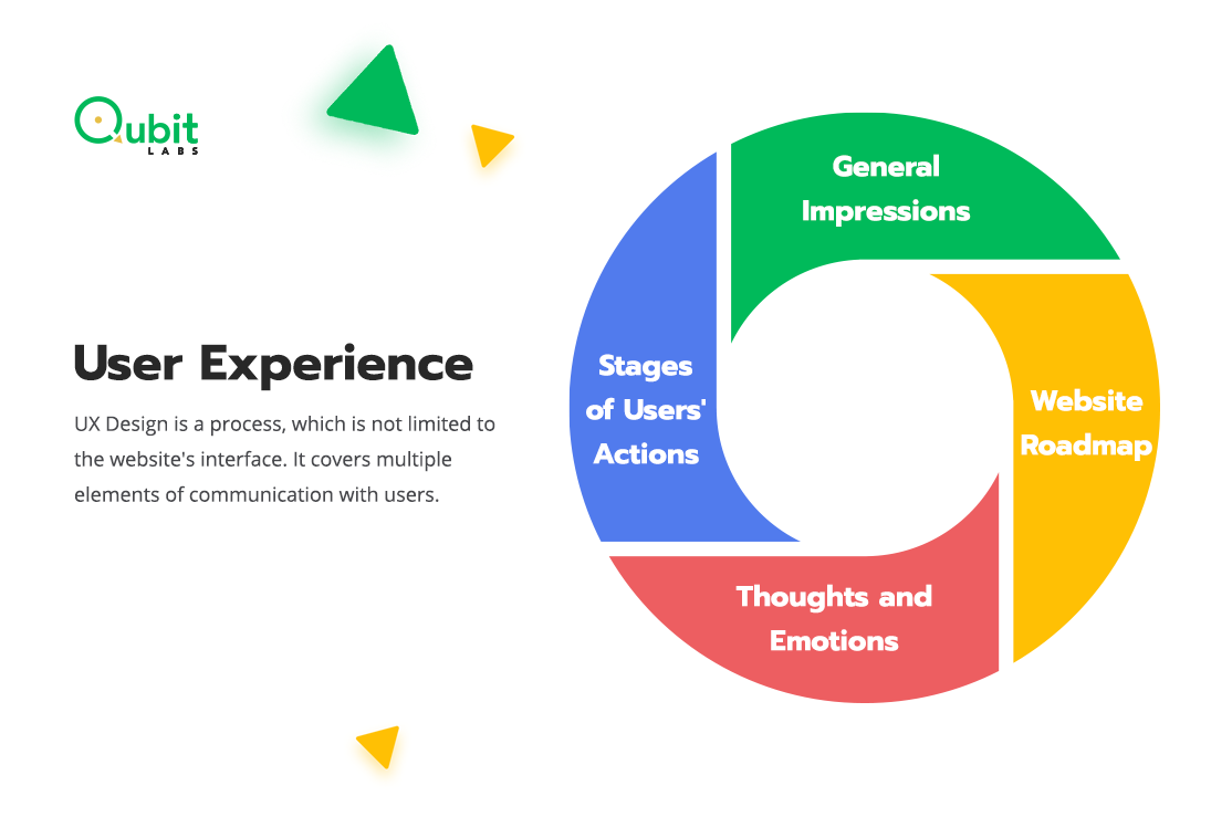 What is user experience