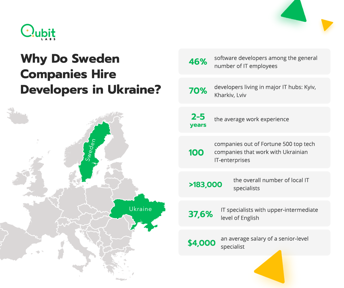 Sweden Companies Hire Developers