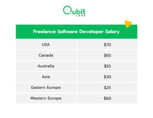 Freelance Software Developer Salary