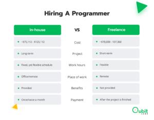 Hiring a programmer