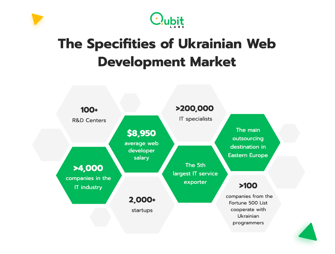 The Specifities of Ukrainian Web Development Market