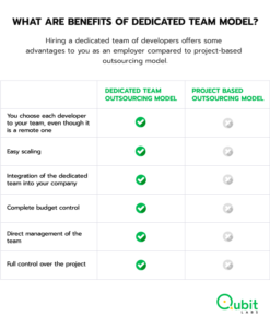 What Are Benefits of Dedicated Team Model