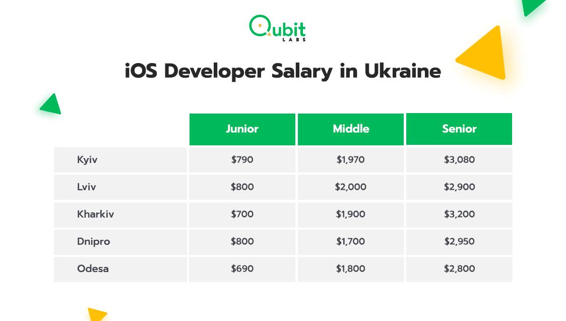 iOS Developer Salary in Ukraine