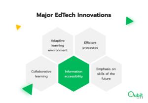 Major EdTech Innovations