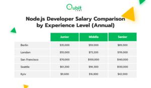 Node.js Developer Salary Comparison by Experience Level