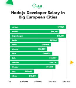 Node.js Developer Salary in Big European Cities