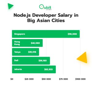 Node.js Developer Salary in Asia