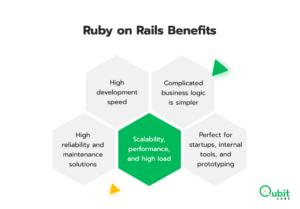 Ruby on Rails Benefits