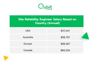 Reliability Engineer Salary based on country
