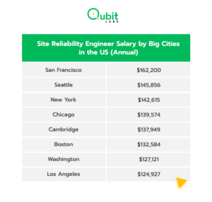 Reliability Engineer Salary in US