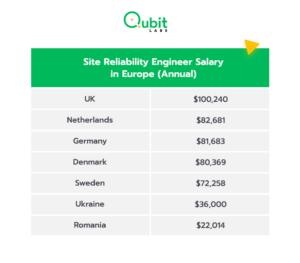 Reliability engineer salary Europe