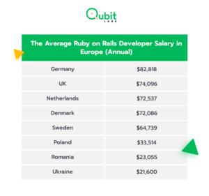 The Average Ruby on Rails Developer Salary in Europe