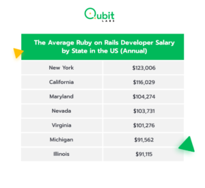 The Average Ruby on Rails Developer Salary by State in the US