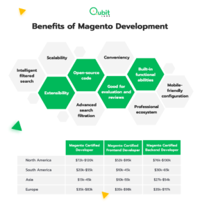 Benefits of Magento Development