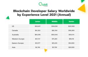 Blockchain Developer Salary Worldwide