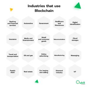 Industries that use Blockchain (1)