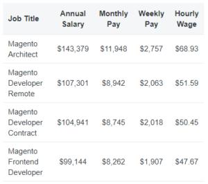 Magento Developer Salary ZipRecruiter