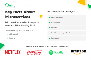Facts about Microservices