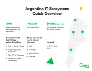 Argentina IT Ecosystem