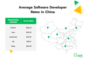 Average Software Developer Rates in China