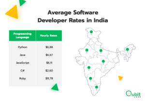 Average Software Developer Rates in India