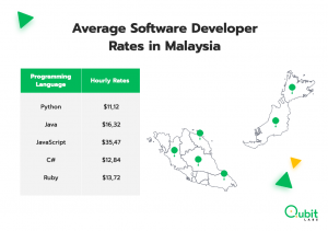 Average Software Developer Rates in Malaysia
