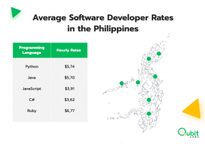 verage Software Developer Rates in the Philippines