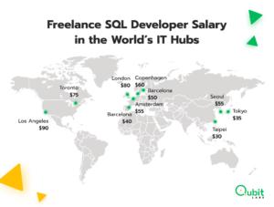Freelance SQL Developer Salary