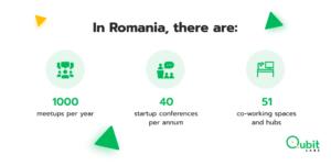 In Romania, there are