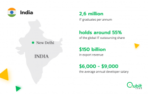 India it outsourcing
