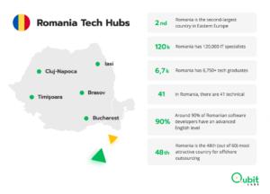 Romania Tech Hubs