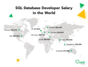 SQL Database Developer Salary