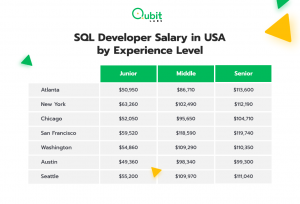 SQL Developer Salary in USA by Experience Level